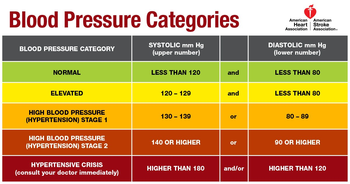 Blood pressure chart, systolic BP and diastolic BP
