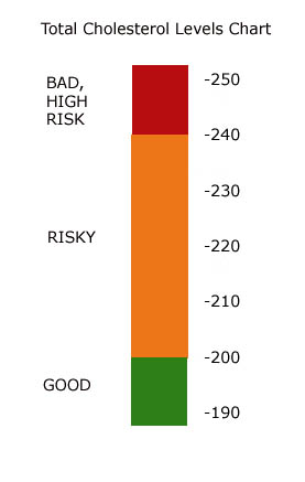 Normal cholesterol level chart, triglycerides, and high cholesterol